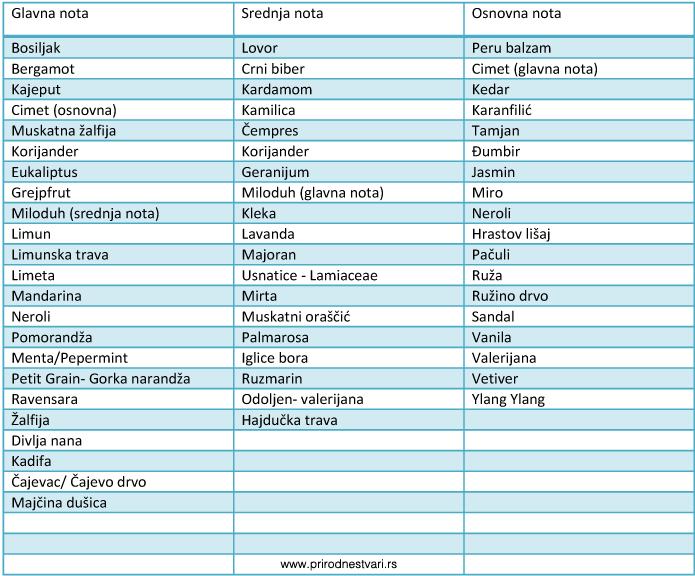 parfemodetericnihulja